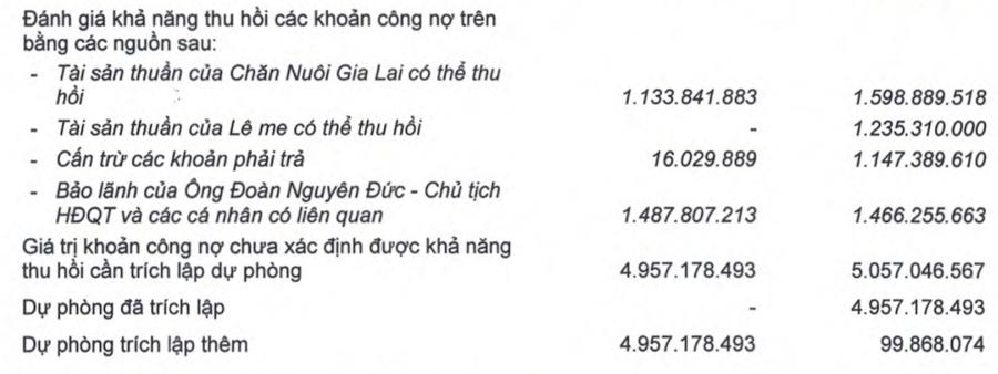 Vì đâu Hoàng Anh Gia Lai lại đẩy khoản dự phòng gần 5.000 tỷ về quá khứ? - Ảnh 3.
