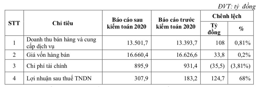 Bamboo Airways không còn là công ty con của FLC - Ảnh 2.