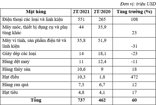 2 tháng, Việt Nam xuất siêu 665 triệu sang UAE - Ảnh 1.