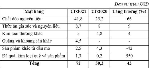 2 tháng, Việt Nam xuất siêu 665 triệu sang UAE - Ảnh 2.
