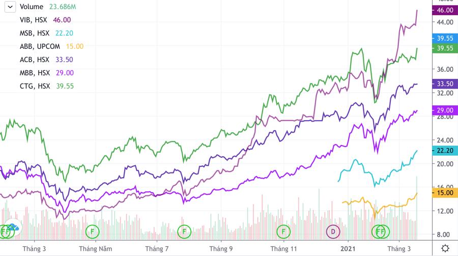Vì sao cổ phiếu ngân hàng lũ lượt vượt đỉnh trong tháng 3? - Ảnh 1.