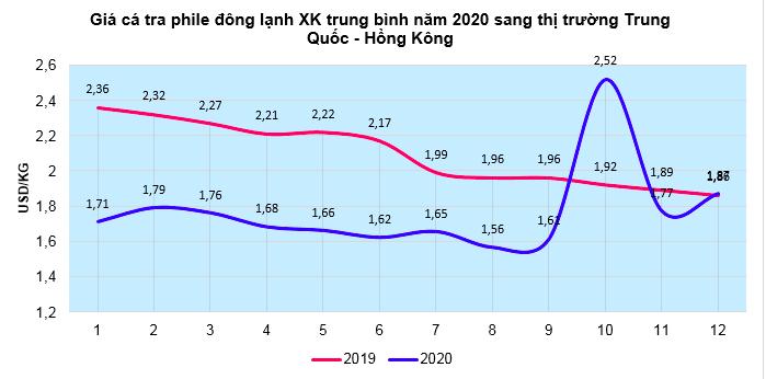 Thị trường xuất khẩu cá tra của Việt Nam: Trung Quốc – Hồng Kông tụt xuống vị trí thứ 4 - Ảnh 1.