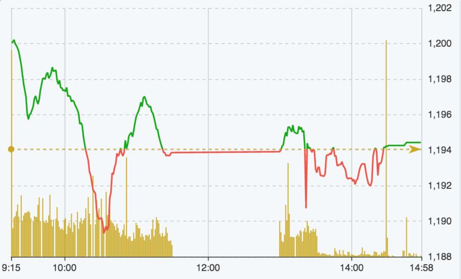 Ngân hàng bị chốt lời mạnh, cổ phiếu nhà FLC khuấy đảo thị trường - Ảnh 1.