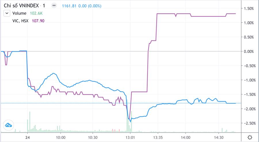 Cổ phiếu bị dập tơi tả, VN-Index bay hơn 21 điểm - Ảnh 1.