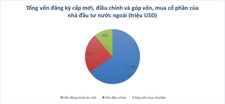 Vốn FDI vào Việt Nam bất ngờ giảm mạnh - Ảnh 1.