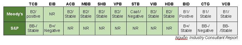 Cơ cấu tài sản chất lượng: Nền tảng tăng trưởng cho Techcombank - Ảnh 2.