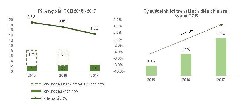 Cơ cấu tài sản chất lượng: Nền tảng tăng trưởng cho Techcombank - Ảnh 3.