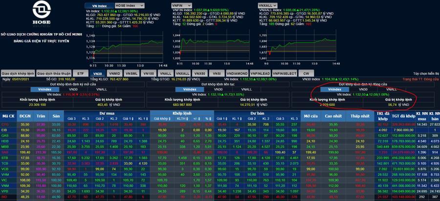 Lại nghẽn lệnh, VN-Index tăng thêm 12 điểm - Ảnh 1.