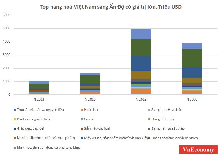 Quan hệ kinh tế Việt Nam - Ấn Độ bùng nổ: Cơ hội cho ngành nào tăng trưởng? - Ảnh 2.