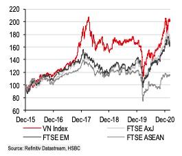 """HSBC: Thị trường chứng khoán Việt Nam """"đáng đầu tư"""" - Ảnh 1."""