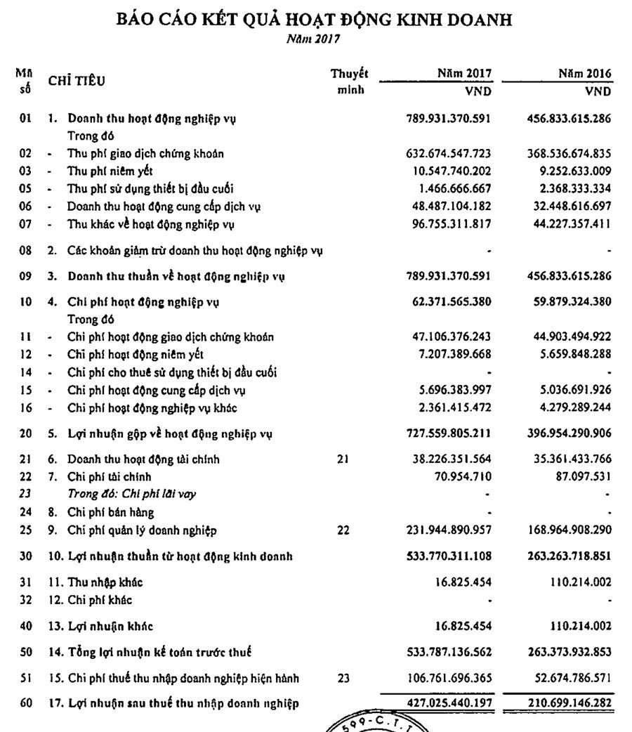 Thị trường thăng hoa, HOSE báo lãi 427 tỷ năm 2017 - Ảnh 1.