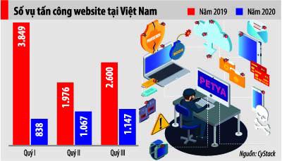 """Tội phạm mạng không bao giờ """"ngủ"""" và c=ác mối đe dọa trực tuyến tại Việt Nam - Ảnh 1."""
