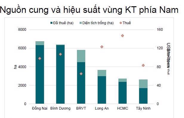 Điểm trừ lớn nhất của bất động sản công nghiệp Việt Nam - Ảnh 2.