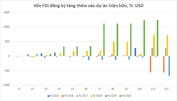 Tỉnh thành nào đang hút mạnh vốn FDI vào bất động sản thời Covid? - Ảnh 1.