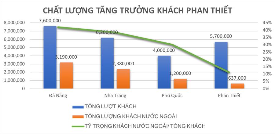 Những yếu tố giúp Phan Thiết sẽ thành điểm đến du lịch hàng đầu Việt Nam - Ảnh 1.
