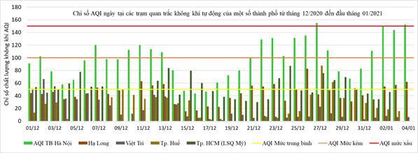 Tổng cục Môi trường: Hà Nội ô nhiễm bụi cao nhất trong các đô thị - Ảnh 1.