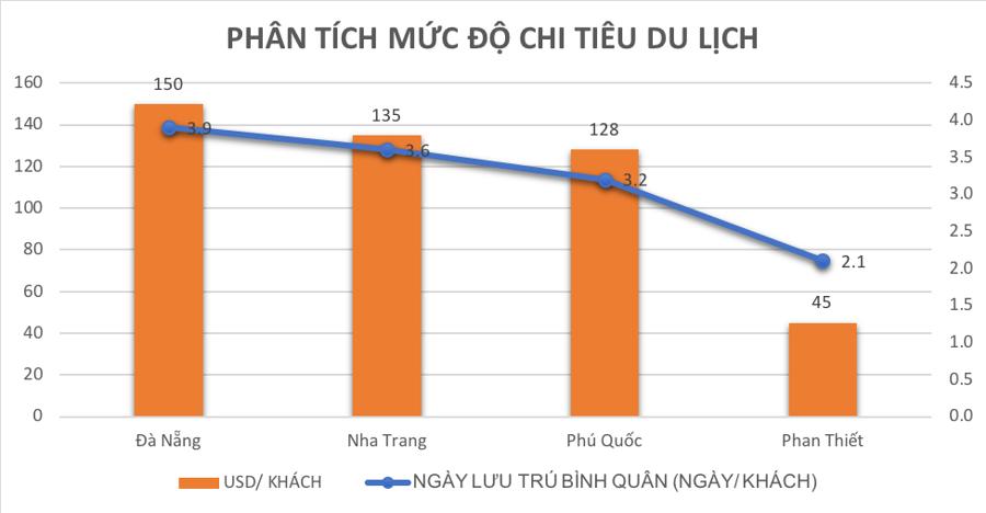 Những yếu tố giúp Phan Thiết sẽ thành điểm đến du lịch hàng đầu Việt Nam - Ảnh 2.