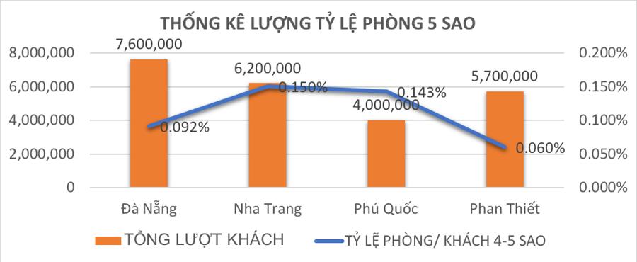 Những yếu tố giúp Phan Thiết sẽ thành điểm đến du lịch hàng đầu Việt Nam - Ảnh 3.
