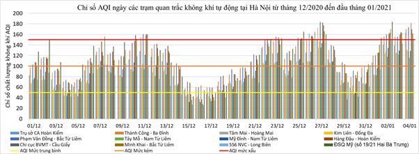 Tổng cục Môi trường: Hà Nội ô nhiễm bụi cao nhất trong các đô thị - Ảnh 2.