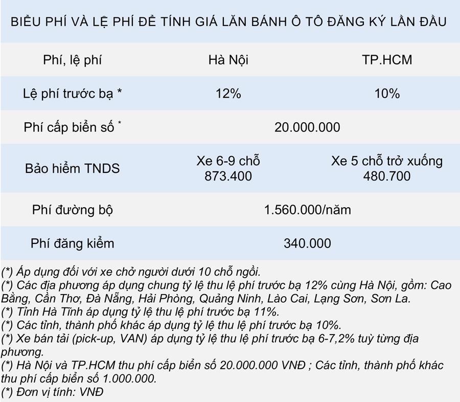 Giá lăn bánh các phiên bản Ford Everest 2021 tại Việt Nam - Ảnh 6.