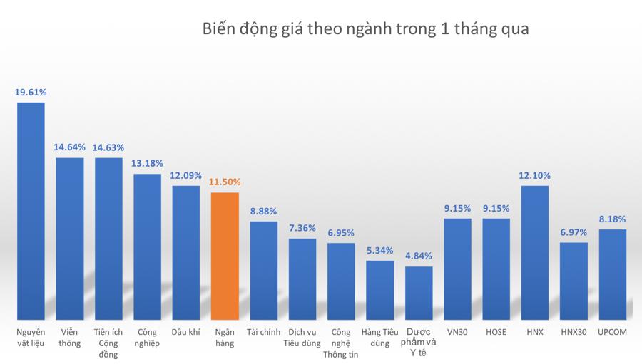 """Ngân hàng ở đâu trên """"bản đồ"""" thị trường chứng khoán Việt? - Ảnh 3."""