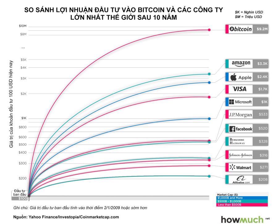 biggest-companies-vs-bitcoin-last-decade-performance-0cf1