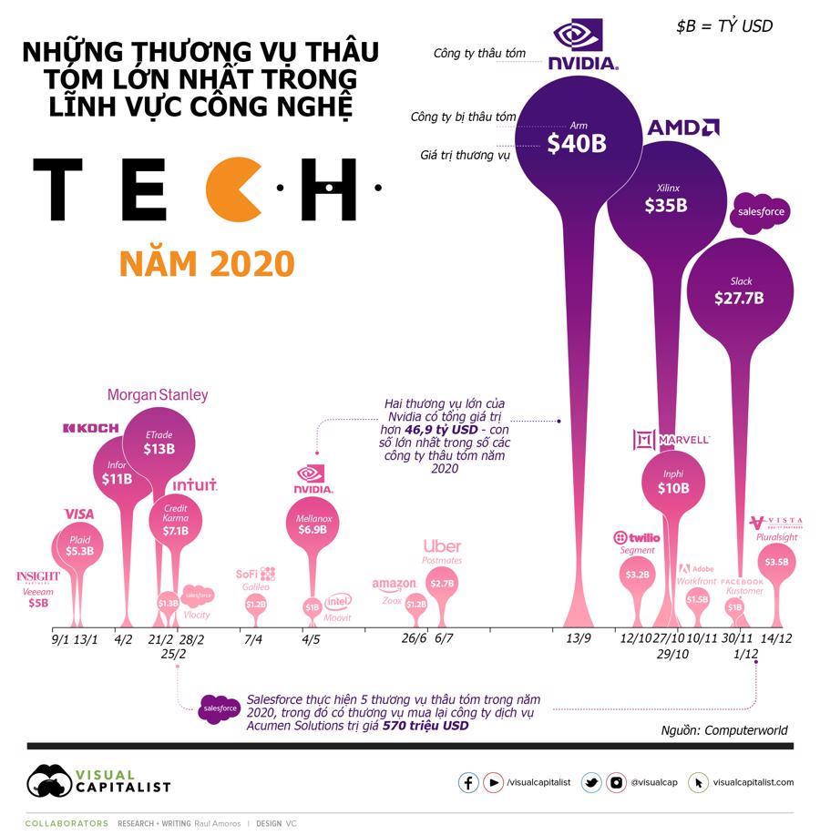 Những thương vụ thâu tóm công nghệ lớn nhất thế giới năm 2020 - Ảnh 1.
