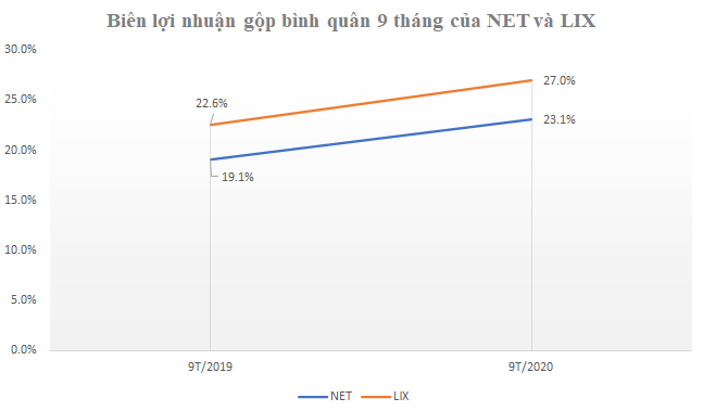 Kết quả kinh doanh quý 3: Diễn biến trái chiều của LIX và NET - Ảnh 2.