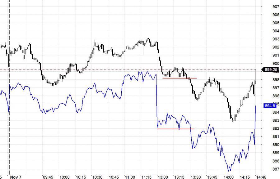 Blog chứng khoán: Trông đợi dòng tiền tăng trở lại - Ảnh 1.