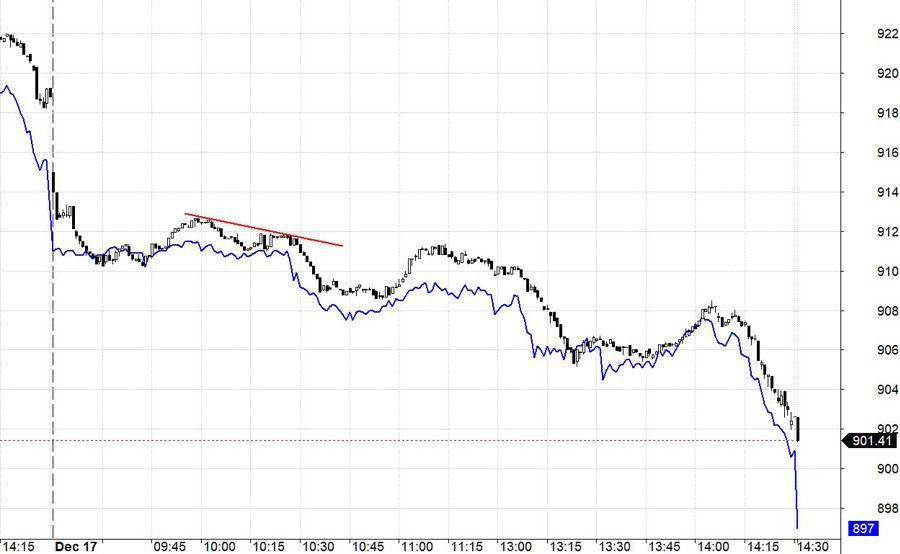 Blog chứng khoán: Gãy trend, thị trường rất yếu - Ảnh 1.