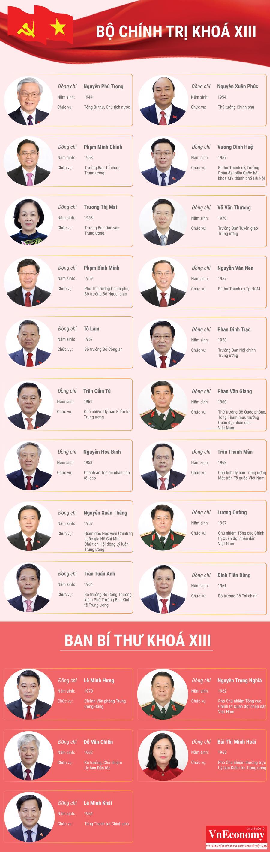 Chân dung các Uỷ viên Bộ Chính trị và Ban Bí thư Khoá XIII - Ảnh 1.