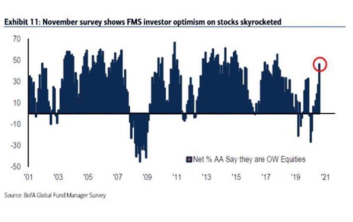 Lạc quan tràn ngập, các quỹ đầu tư dốc tiền mua cổ phiếu - Ảnh 1.