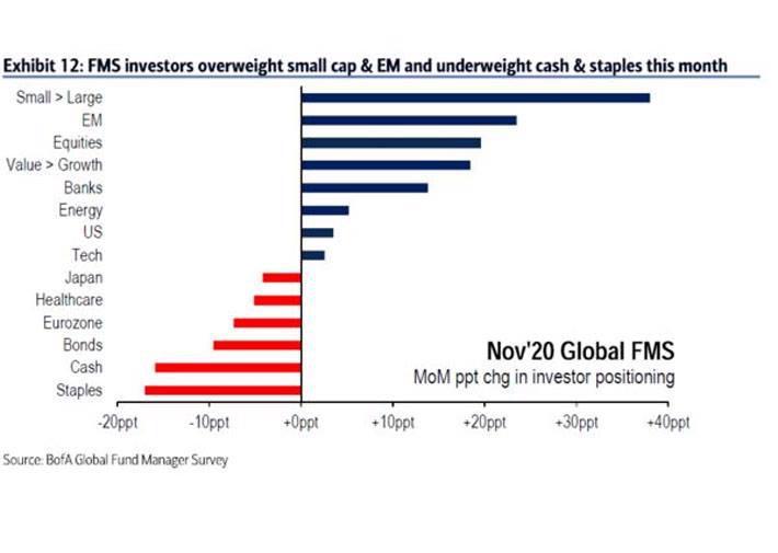 Lạc quan tràn ngập, các quỹ đầu tư dốc tiền mua cổ phiếu - Ảnh 2.