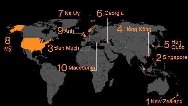 10 nơi có môi trường kinh doanh tốt nhất thế giới năm 2019 - Ảnh 1.
