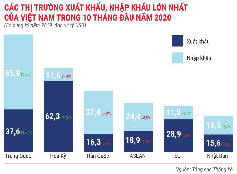 Toàn cảnh bức tranh kinh tế Việt Nam 10 tháng 2020 qua các con số - Ảnh 12.