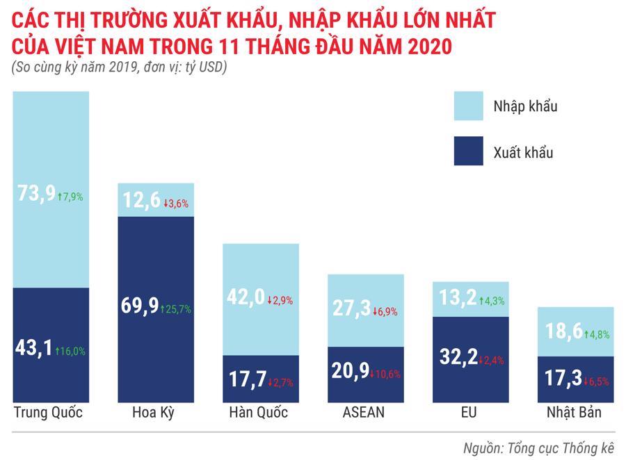 Bức tranh kinh tế Việt Nam 11 tháng 2020 qua các con số - Ảnh 13.
