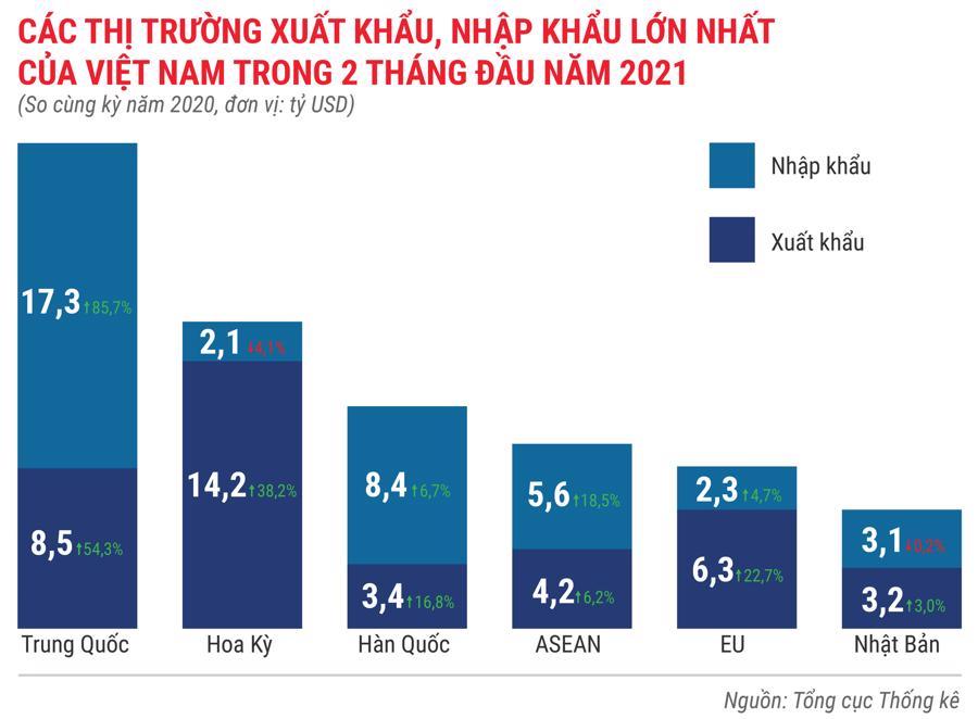 Toàn cảnh bức tranh kinh tế Việt Nam trong 2 tháng đầu năm 2021 - Ảnh 14.