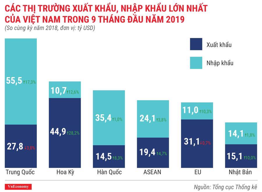 Các thị trường xuất khẩu, nhập khẩu lớn nhất của Việt Nam trong 9 tháng đầu năm 2019