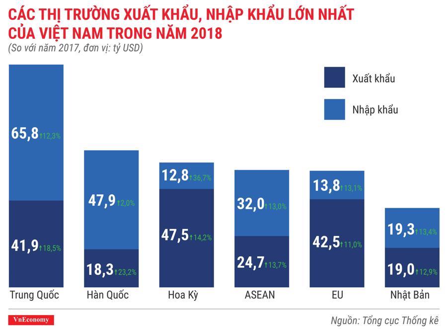 Toàn cảnh bức tranh kinh tế Việt Nam năm 2018 qua các con số - Ảnh 12.