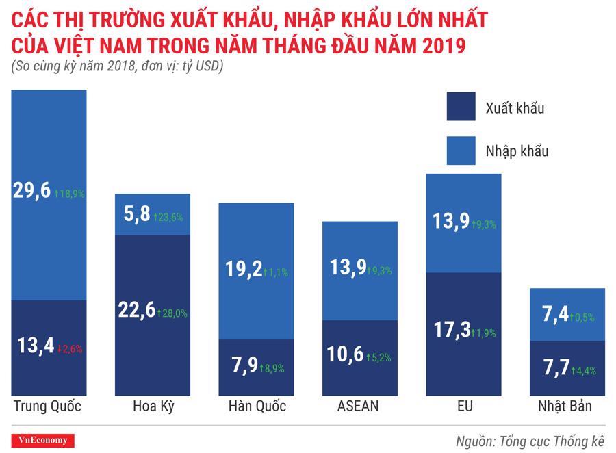 Toàn cảnh bức tranh kinh tế Việt Nam tháng 5/2019 qua các con số - Ảnh 11.