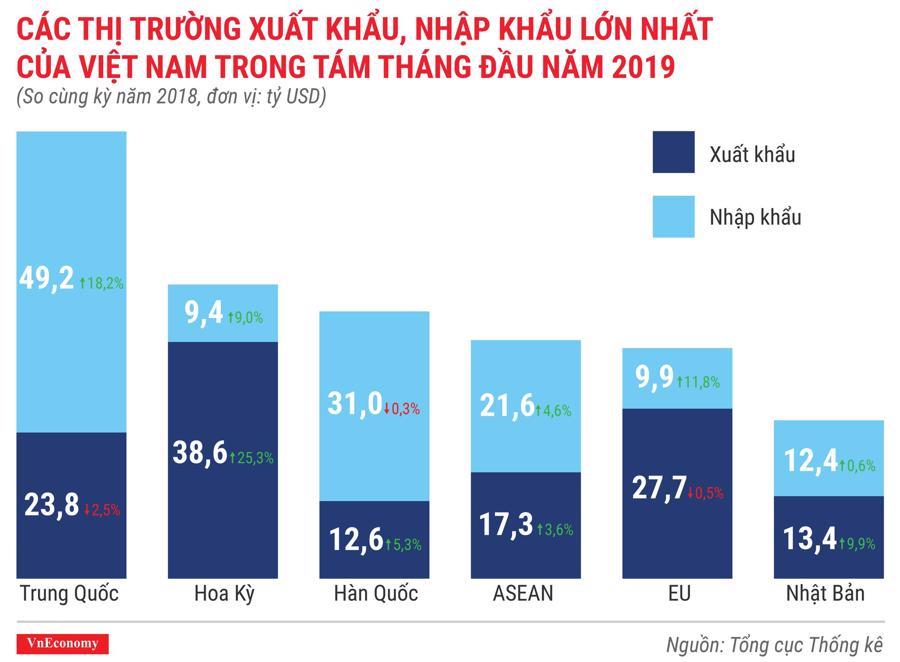 Các thị trường xuất khẩu, nhập khẩu lớn nhất của Việt Nam trong tám tháng đầu năm 2019