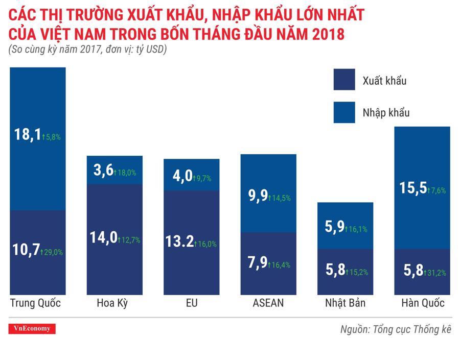 Kinh tế Việt Nam tháng 4/2018 qua các con số - Ảnh 8.