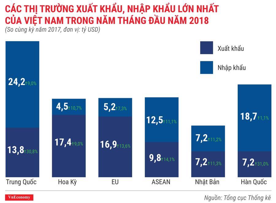 Kinh tế Việt Nam tháng 5/2018 qua các con số - Ảnh 8.
