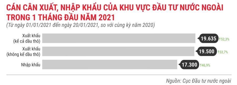 Những điểm nhấn về thu hút FDI trong tháng 1 năm 2021 - Ảnh 3.