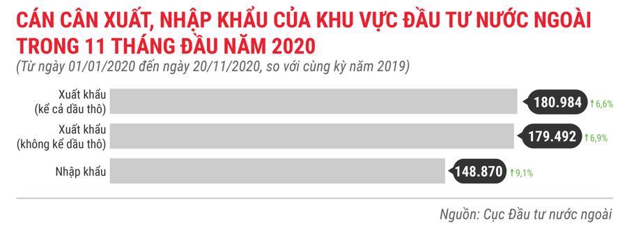 Những điểm nhấn về thu hút FDI trong 11 tháng năm 2020 - Ảnh 3.