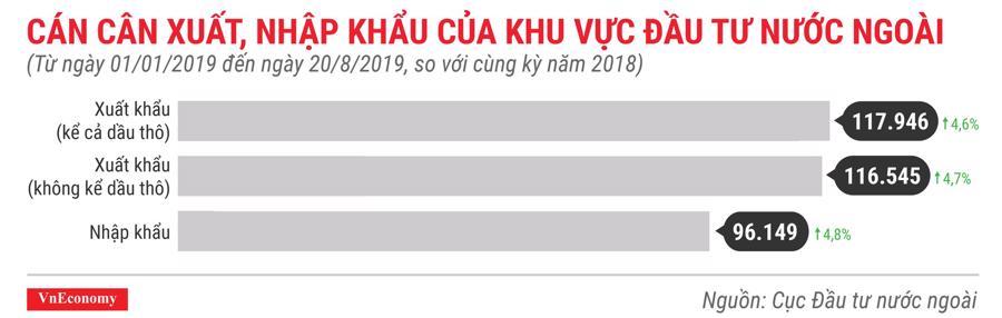 Cán cân xuất nhập khẩu của khu vực đầu tư nước ngoài trong 8 tháng đầu năm 2019