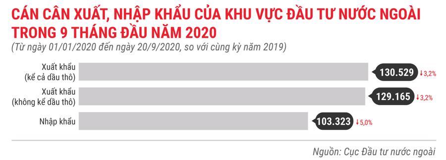 Những điểm nhấn về thu hút đầu tư nước ngoài trong 9 tháng năm 2020 - Ảnh 3.