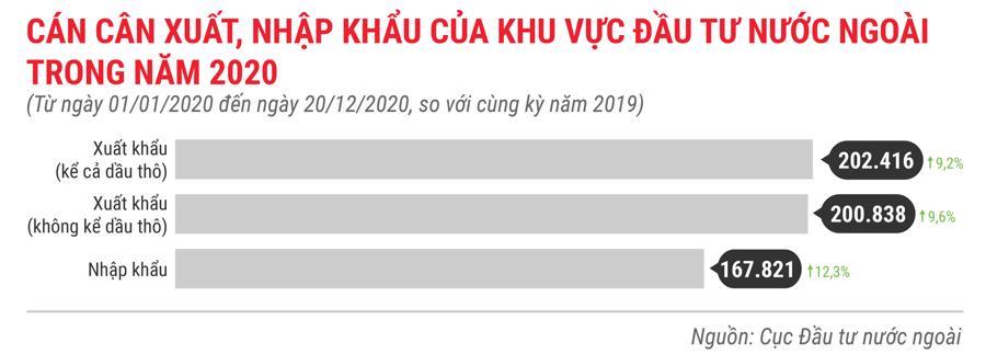 Những điểm nhấn về thu hút FDI trong năm 2020 - Ảnh 3.