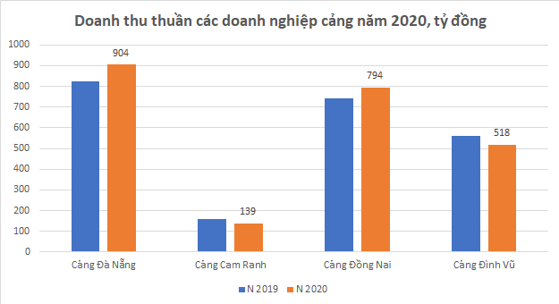 Lợi nhuận nhóm doanh nghiệp cảng năm 2020: Hàng container lên ngôi - Ảnh 1.