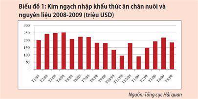 Kịch bản nào cho thị trường thức ăn chăn nuôi 2009? - Ảnh 1